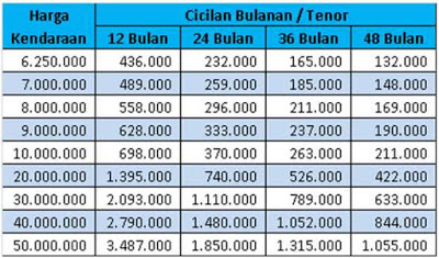 Tabel pinjaman dengan jaminan gadai BPKB motor 2021